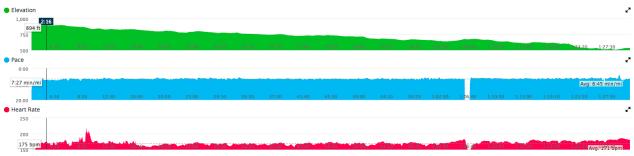 3m half charts