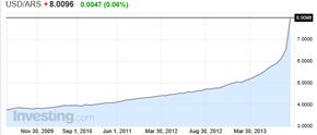 USD ARS Graphique