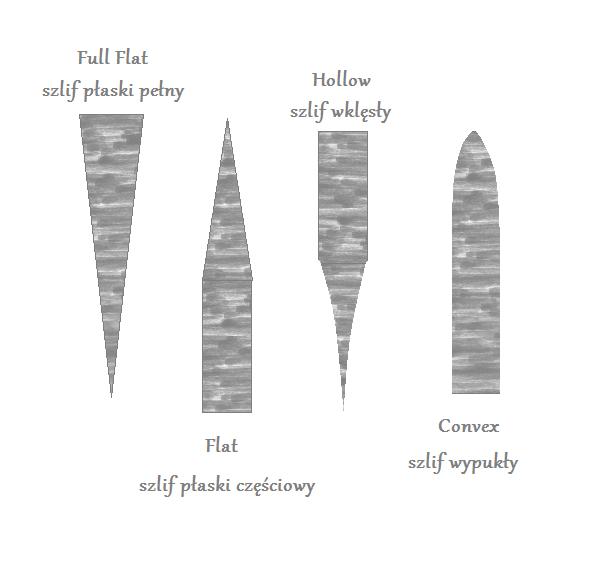 rodzaje szlifów w nożach