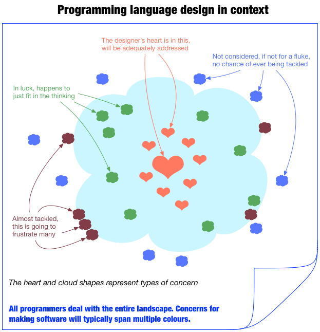 programming language design in context