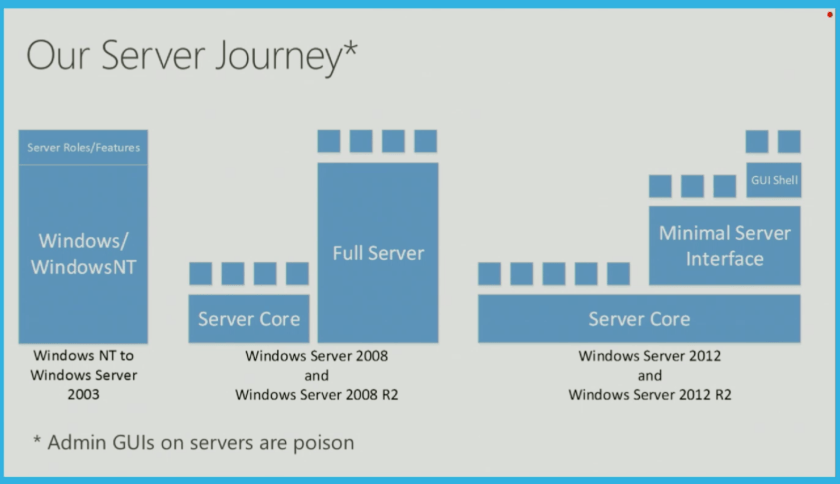 Microsoft Windows Server Journey