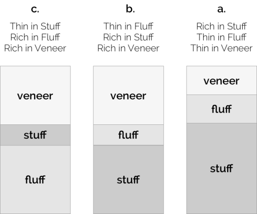 distribution of fluff, stuff, and stuff