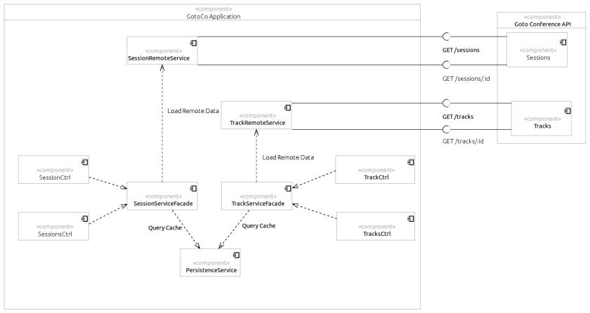 GotoCo Overview