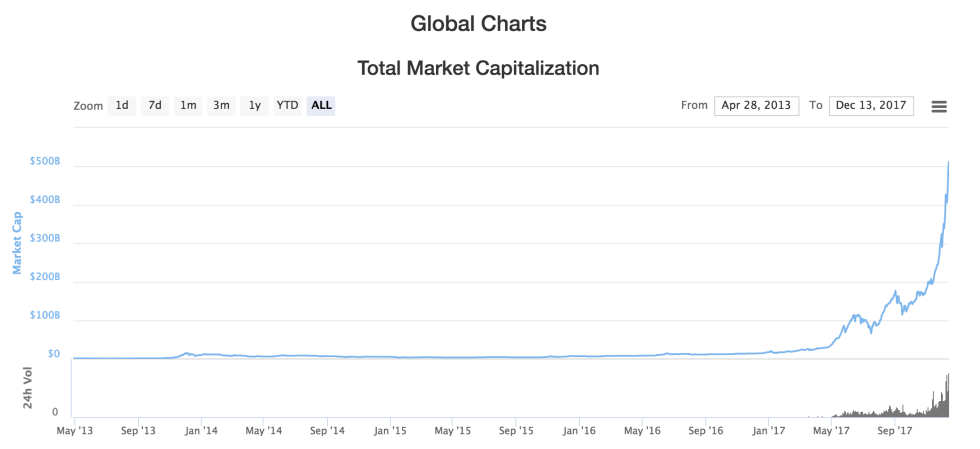 marketcapitalization
