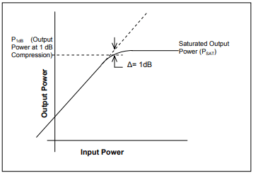 Terms and Definitions: Amplifiers