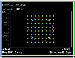 GVA-82+: LTE Performance vs Output Power