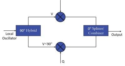 Modulators: Introduction & Measurement Schemes