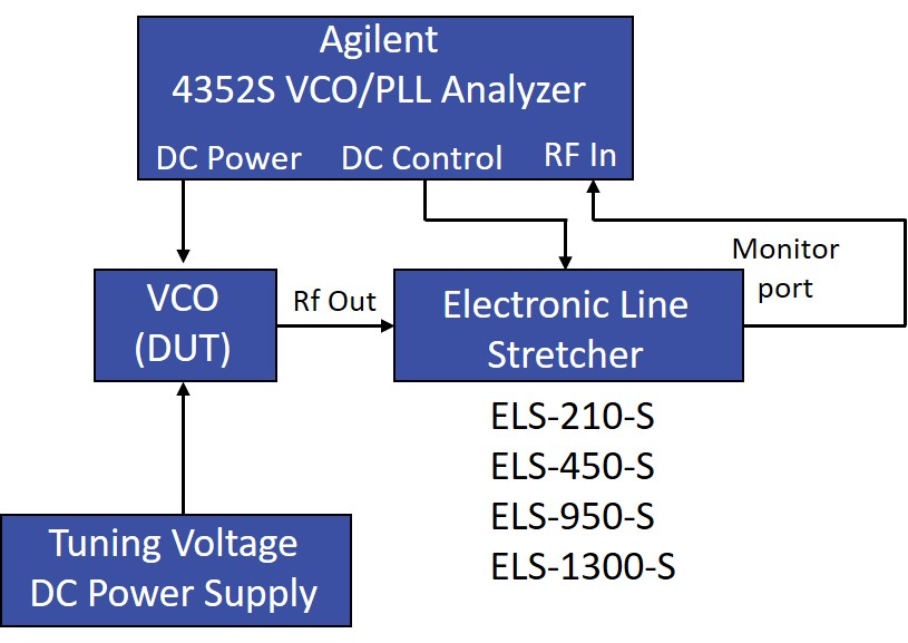 Automated Load Pull Measurement of Voltage Controlled Oscillators