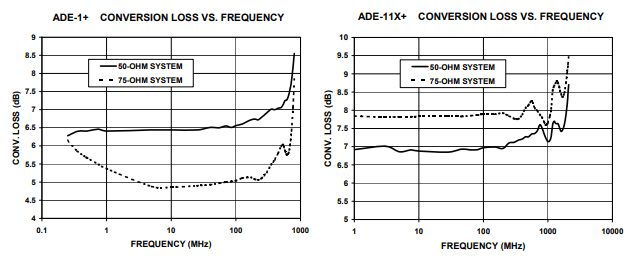 Frequently Asked Questions about Frequency Mixers