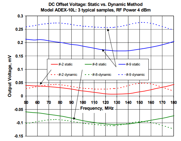 Frequently Asked Questions About Phase Detectors