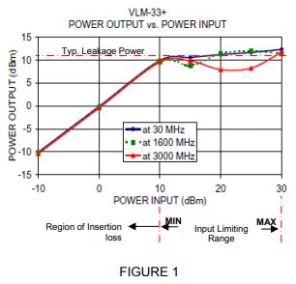 High Power Limiter Modules