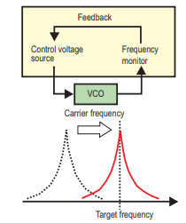 Optimizing VCO PLL Evaluations & PLL Synthesizer Designs