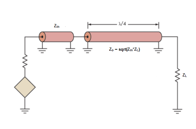 Impedance Matching Devices