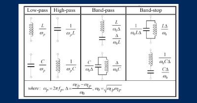 Understanding Lumped Element Filters