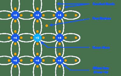 A Primer on RF Semiconductors (MMICs)
