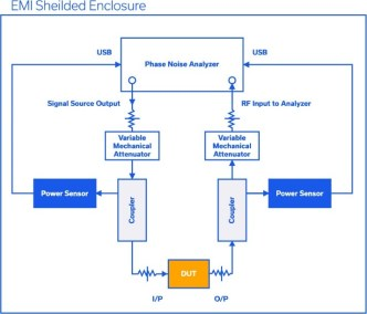 Best Practices for Additive Phase Noise Measurements in Amplifiers