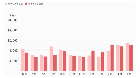 電気料金のグラフ。