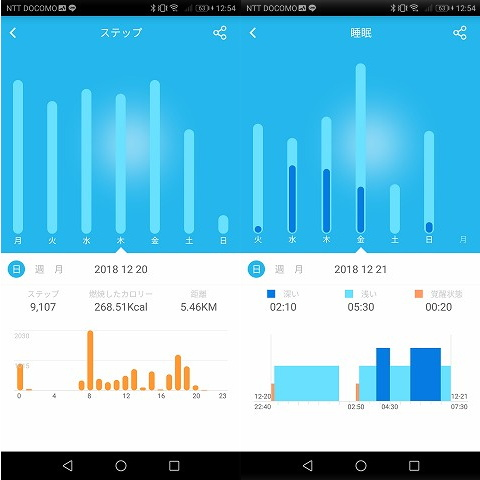 歩数と睡眠のデータ、一挙公開w