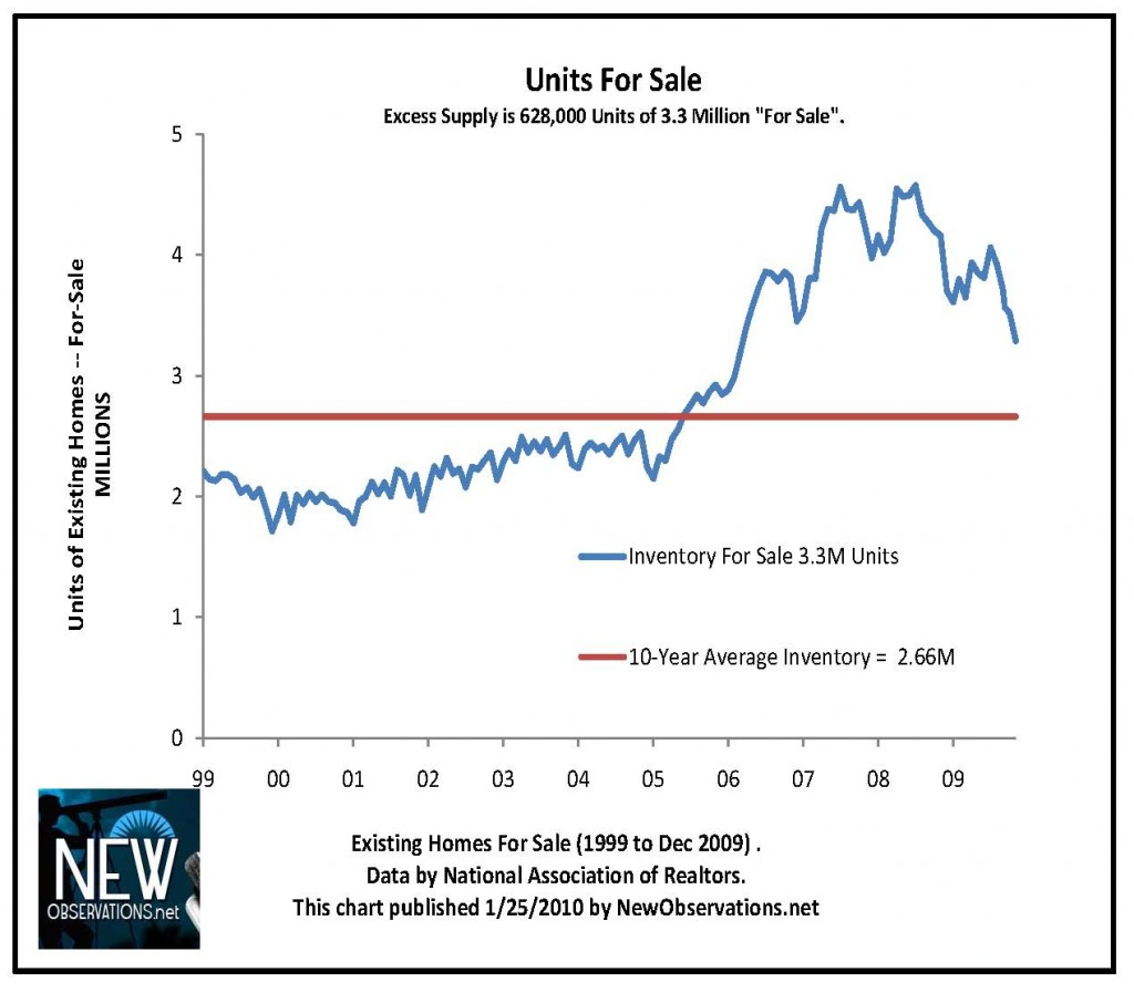 inventory & sales NAR 1999 to 12 2009 newobservations.net units inv