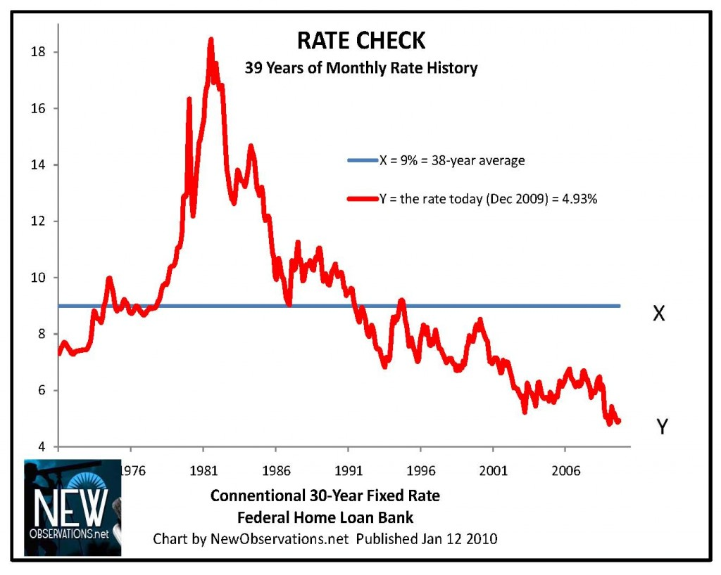 rate federal home bank data 1971 to 12 2009
