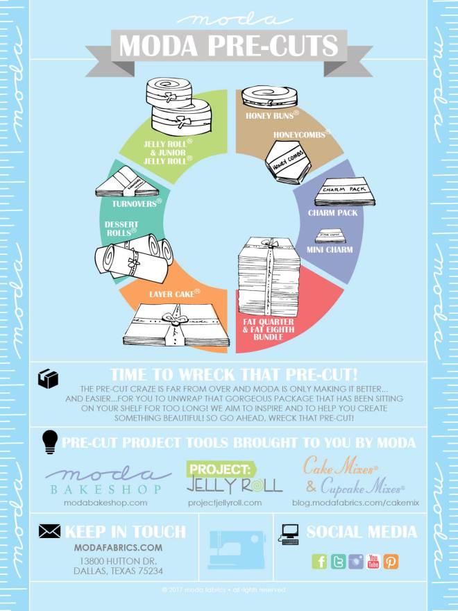 Moda Pre-Cuts Infographic