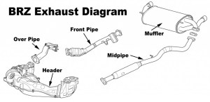 What's in a Name: FRS & BRZ Exhaust System Diagram Explained