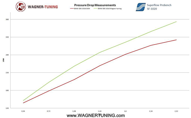 wagner-tuning-bmw-335d-evo-intercooler-flow