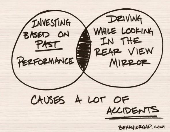 mutual fund past performance