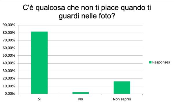 Grafico con le risposte degli intervistati durante il sondaggio