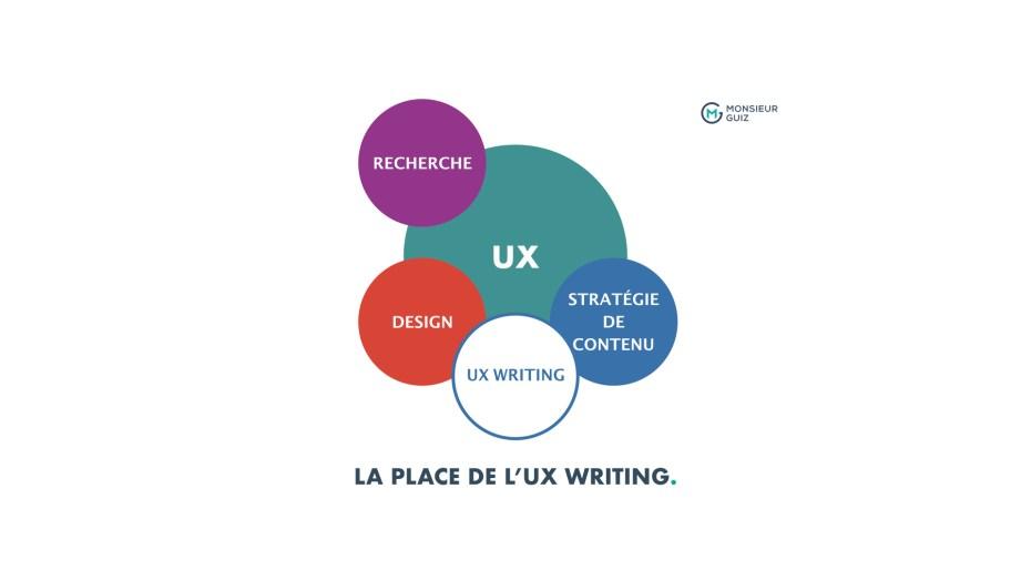 Un schéma qui présente la position prise par l'UX writing aux côtés du Design dans l'UX