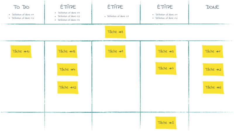 Illustration d'un Task Board