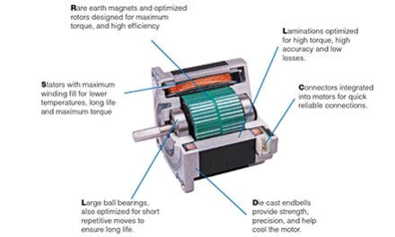 MOONS' Step Motor Advantages