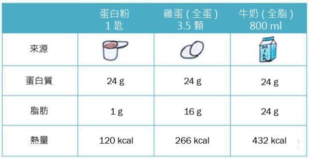 乳清蛋白粉的熱量比雞胸肉、雞蛋等低,且可以補充更高含量的蛋白自 hi
