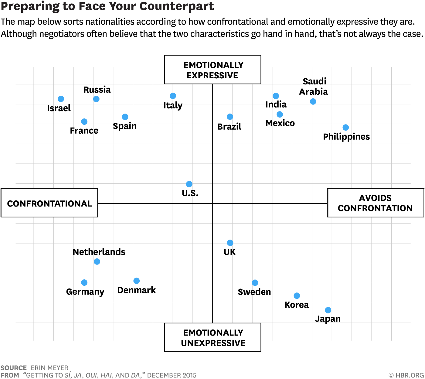 How To Build Trust Across Cultures When Working Or
