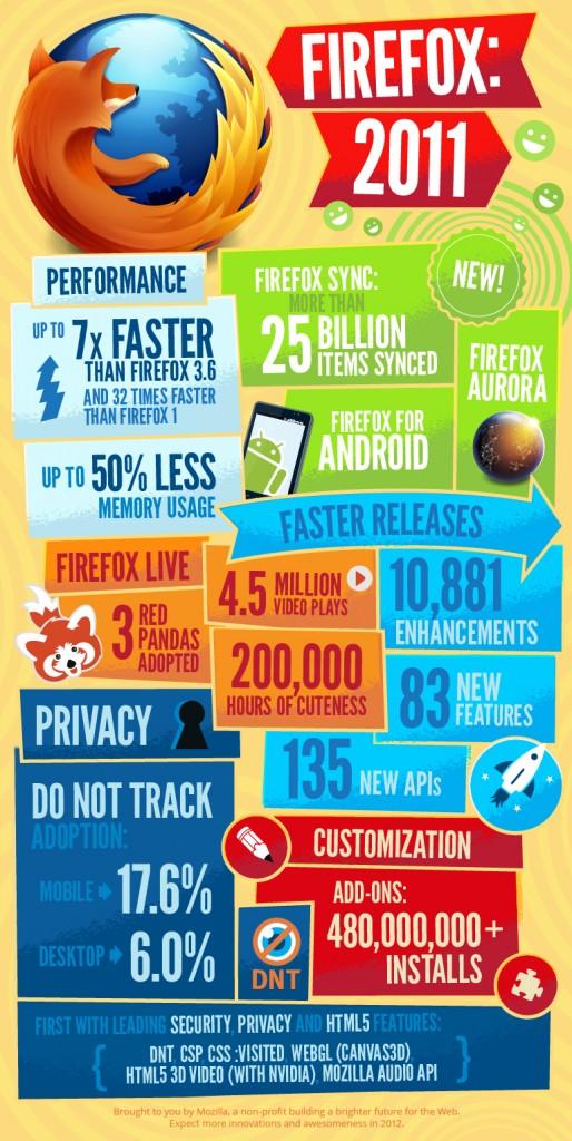 Firefox: 2011