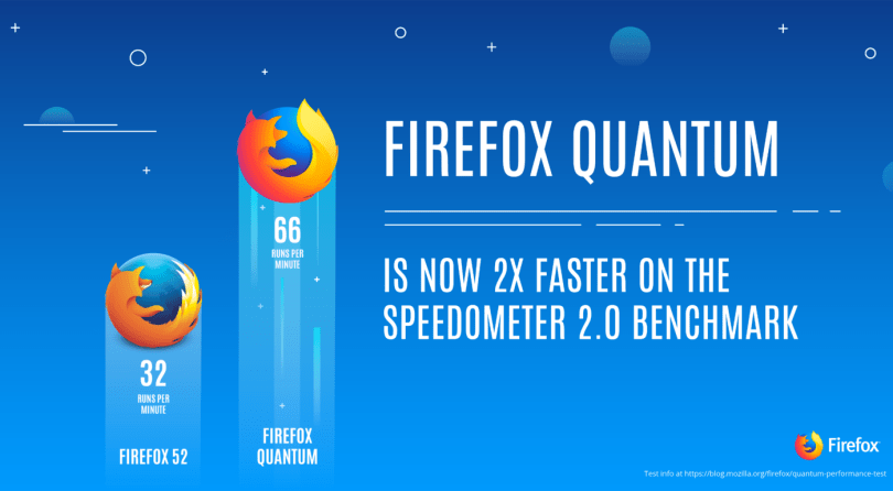 Start Your Engines – Firefox Quantum Lands in Beta, Developer ...