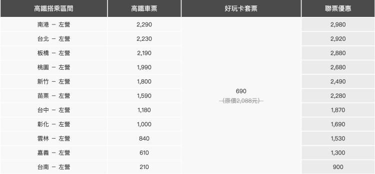 2019 高鐵+高雄好玩卡全新發售,搭配擴大國旅高雄補助,輕鬆玩高雄