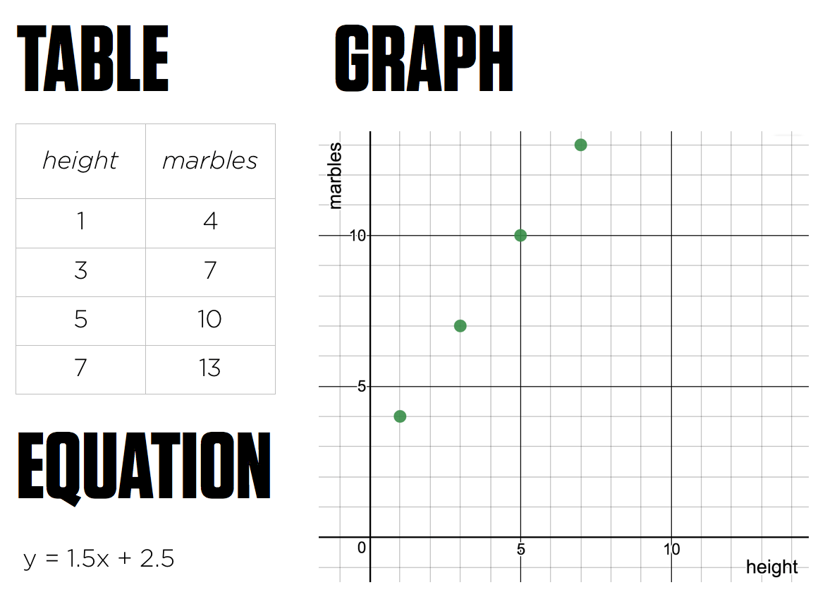 Tables Graphs And Equations