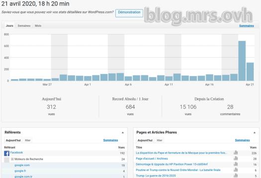 Statistiques du Blog de Mr.S au jour (20/04/2020)