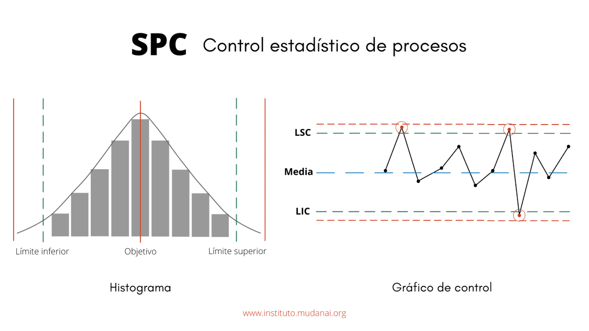 Control estadístico de procesos