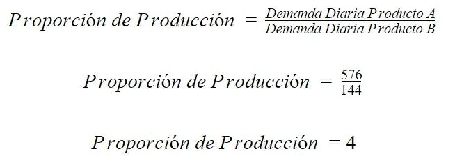 cálculo de la proporcion de la produccion