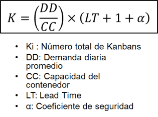 Formula del Kanban de Produccion