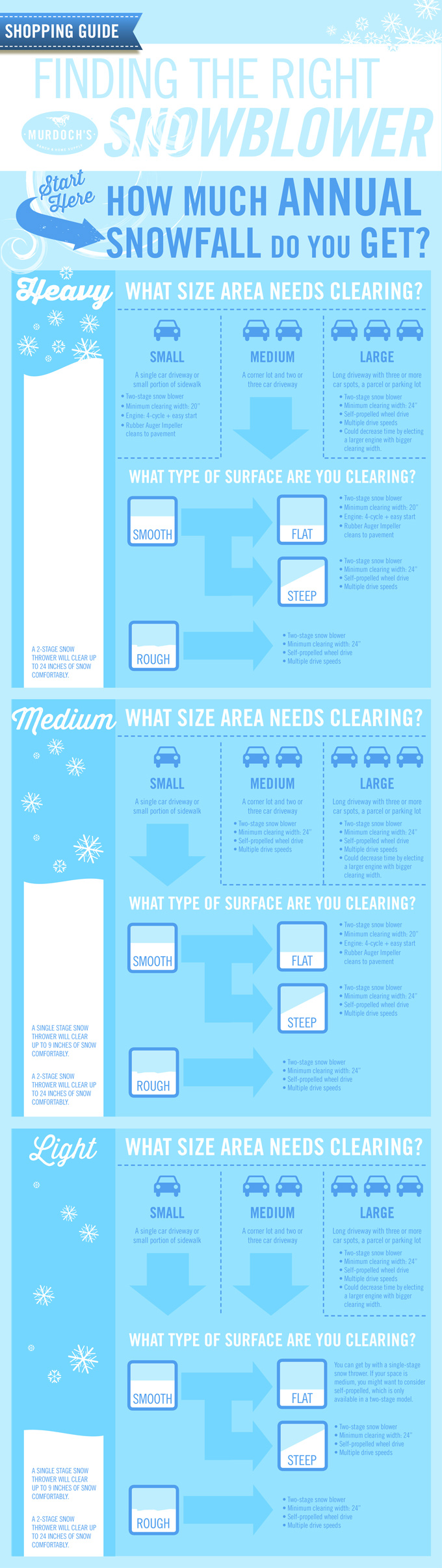 Minimum requirements for a snow blower