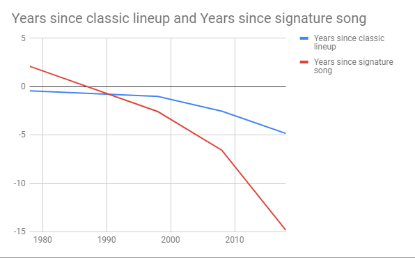 Chart: How many years since a group's signature song?
