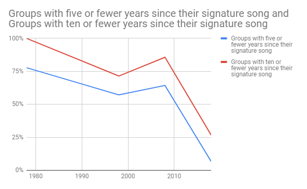 Chart: Groups with five (or ten) or fewer years since signature song(s)