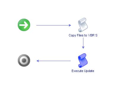 VeeamWorkflow