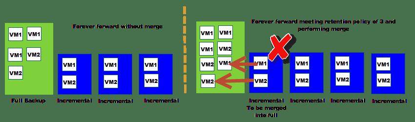 Veeam Backup Maintenance - Part 2 - Full Backup File