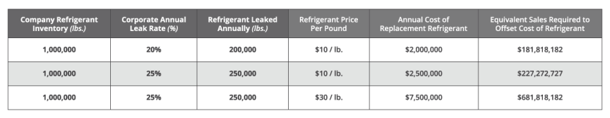 Table illustrating the equivalent sales required to offset the cost of replacing refrigerant.