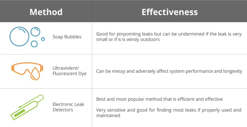 Chart comparing the effectiveness of common refrigerant leak detection methods used by HVAC technicians.