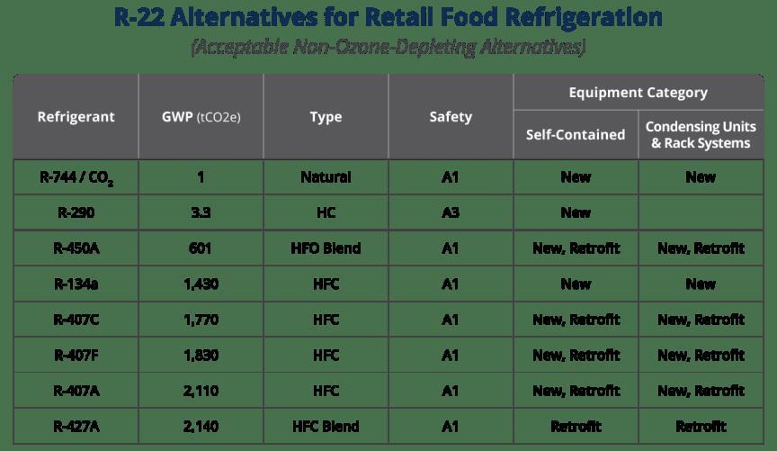List of refrigerant alternatives to R-22 for retail refrigeration.